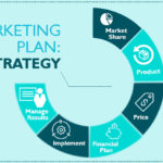 Create a Marketing Strategy