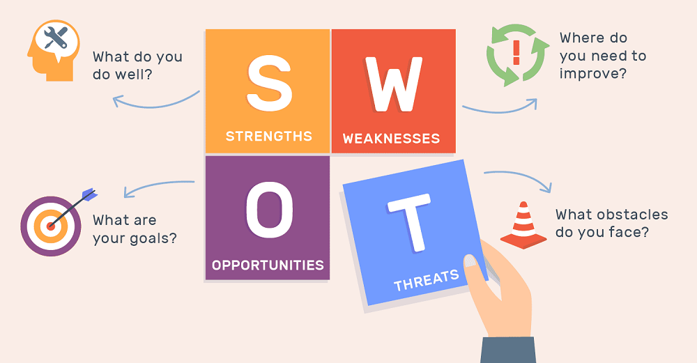 The Very First Thing That You Have To Do Is A Swot Analysis Of Your Business.